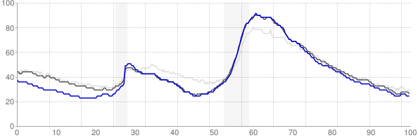 Orlando, Florida monthly unemployment rate chart